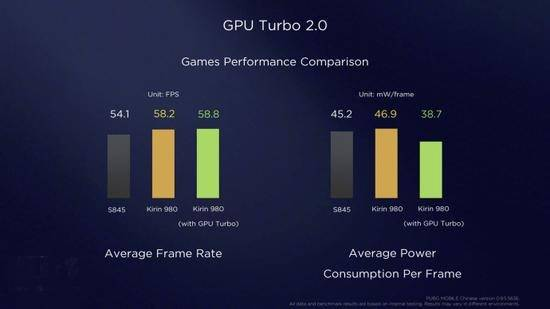 EMUI9.0和GPU Turbo 2.0同时公布