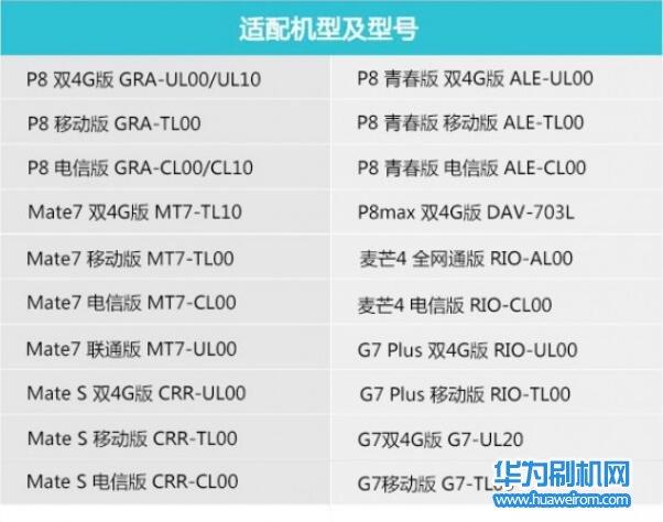华为官方发布的准备适配安卓6.0的全部机型