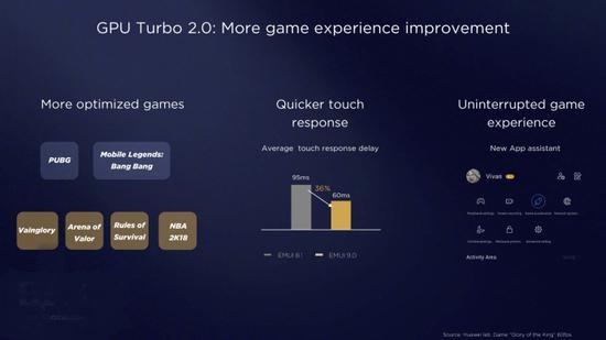 EMUI9.0系统和GPU Turbo 2.0同时公布,来看看更新了什么?